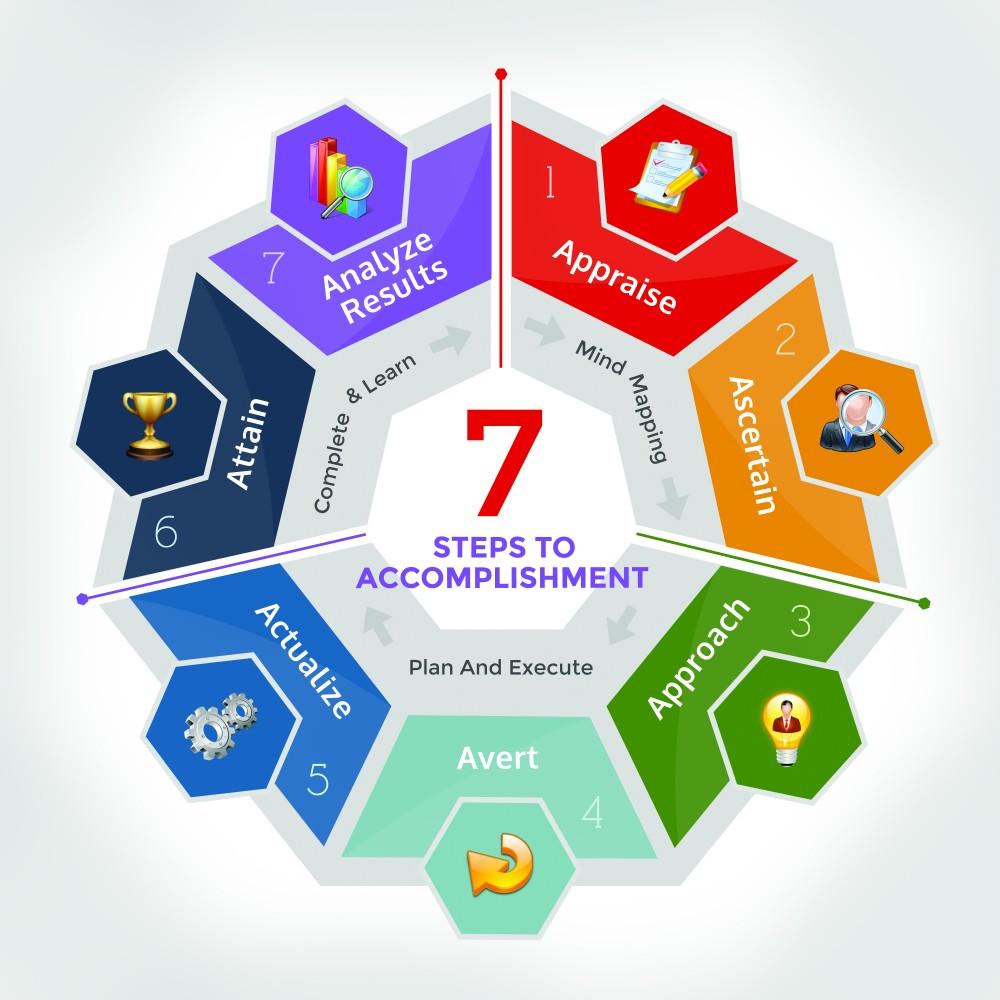 7 Steps To Accomplishment