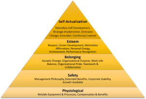 Maslow's Hierarchy of Needs applied to Employee Affinity