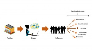 Social Media Chain of Influence