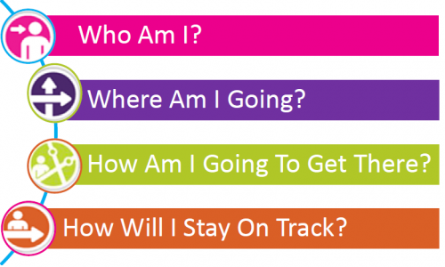Answer Just Four Questions to Build Your Career Plan